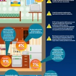 Evite Los Riesgos de Incendio Debido A Sus Electrodomesticos